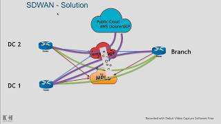 SDWAN Evolution , WAN Challenges , Cisco SDWAN » Reality Maya